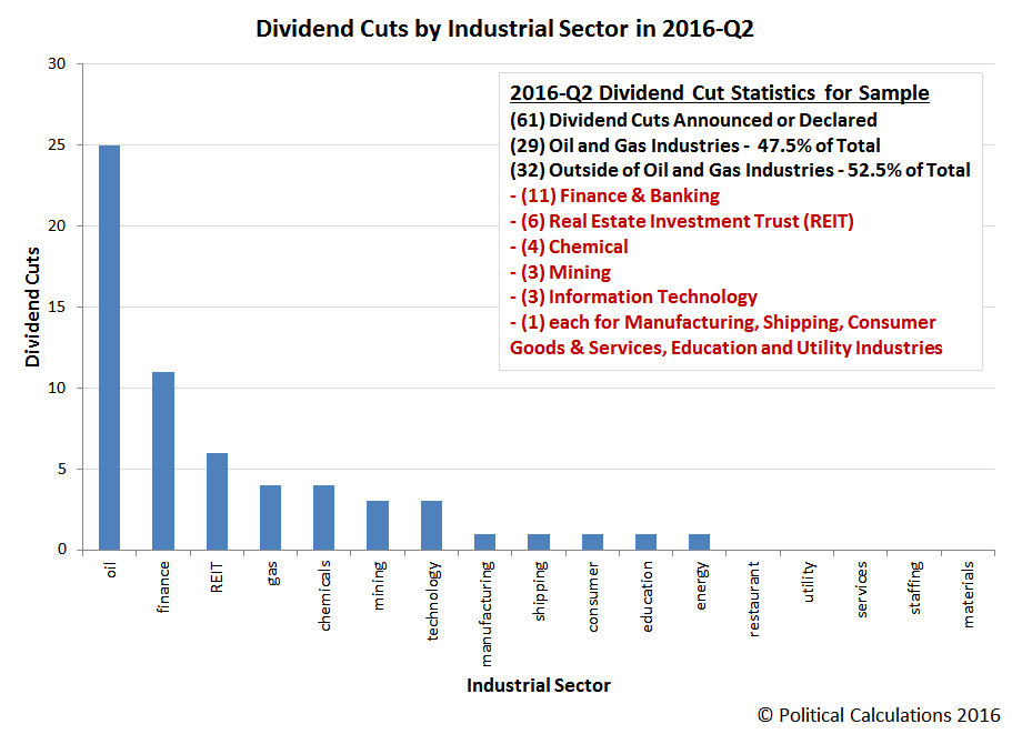 U.S. Dividend Cuts by Industrial Sector in 2016-Q2