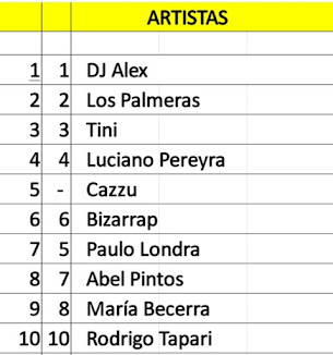 Top Artistas Argentinos mas vistos en Youtube (23/02/20)