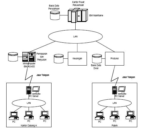Arsitektur sistem informasi goindo teknik informatika gambar dibawah ini melukiskan bahwa arsitektur informasi mencakup area fungsional keuangan akuntansi dan sebagainya serta juga sistem sistem yang malvernweather Choice Image