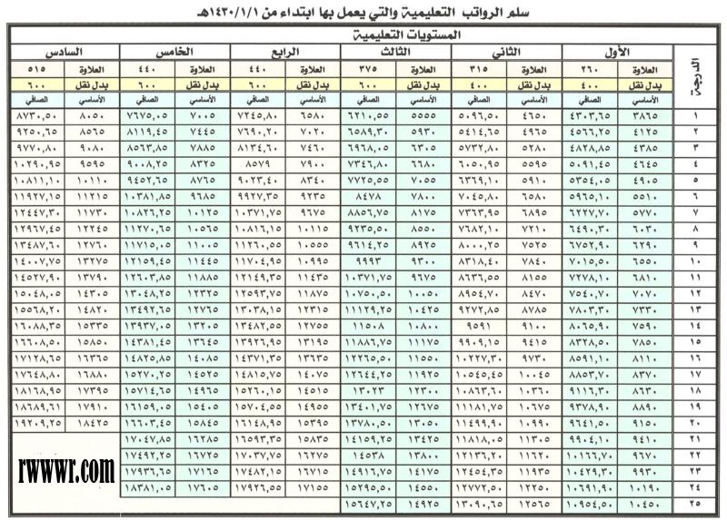 رواتب المعلمين - Arabic News Collections