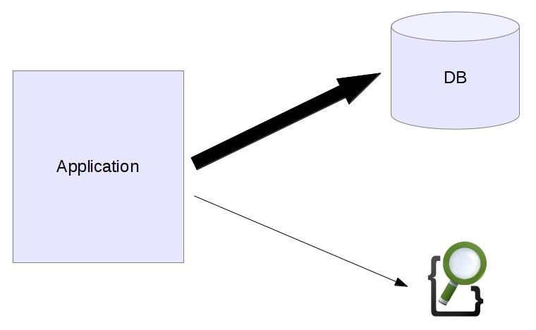 Use Cases for Elasticsearch: Flexible Query Cache · Florian Hopf