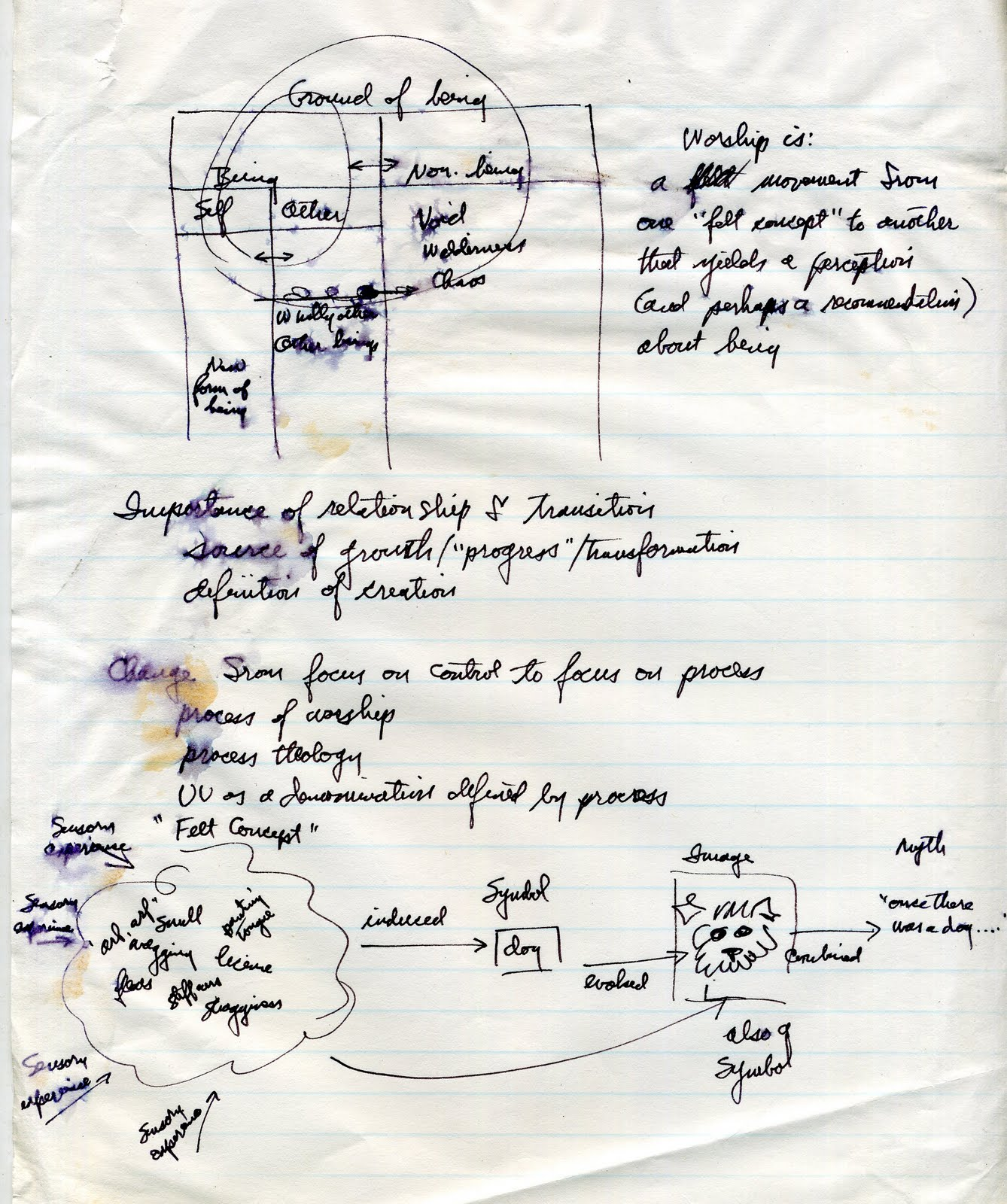 Prairiemary Diagrams Of Ideas