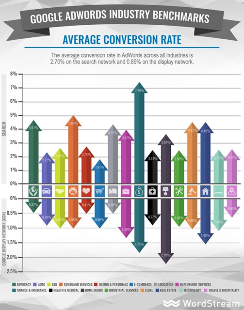 conversion rate GDN vs Search Network