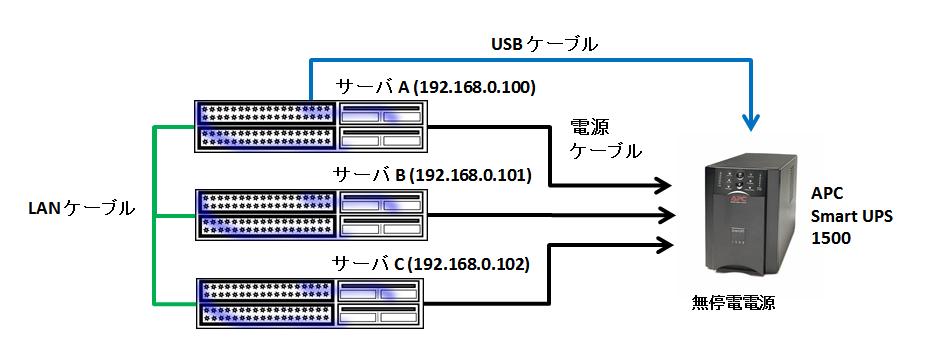 Apcupsd を使用して LAN 上の複数のサーバを自動シャットダウン