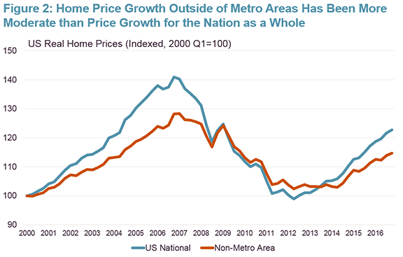 of state nonmetro hpis with each stateu0027s value weighted by its share of nonmetro detached single family housing units real home prices are adjusted