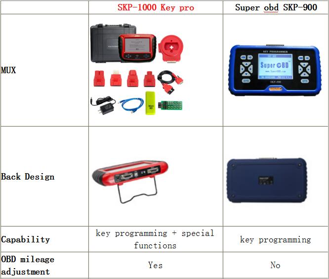 Cay key programmer:SKP1000 VS SKP900 VS OBDSTAR X300 PRO VS