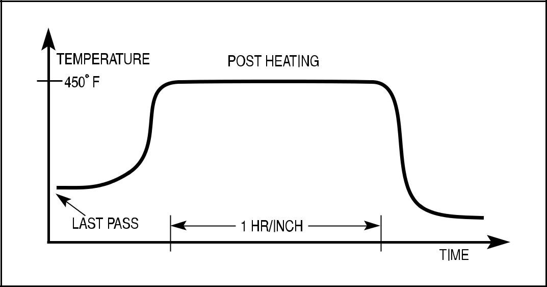 why is post weld heat treatment required welding , hardfacing heat wiring diagram when determining whether or not to pwht, the alloying system and previous heat treatment of the base metal must be considered
