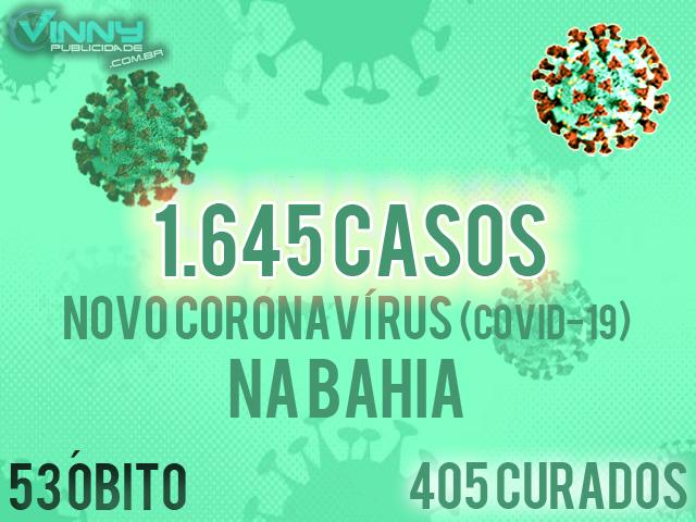 Bahia tem 1.645 casos confirmados de Covid-19, 53 óbitos e 405 pessoas curadas