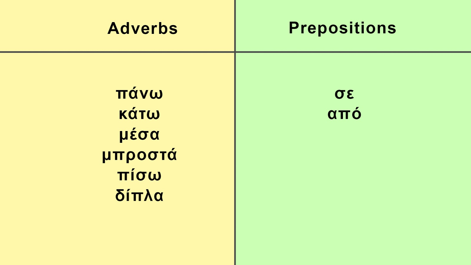 Learn Greek Where Is It Adverbs And Prepositions Of Place