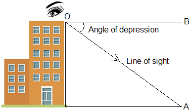 Angle of depression from top of a building.