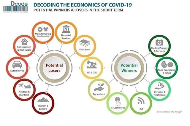 Potensi bisnis dalam kondisi pandemi corona