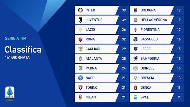 Prediksi Inter Milan vs Genoa — 22 Desember 2019