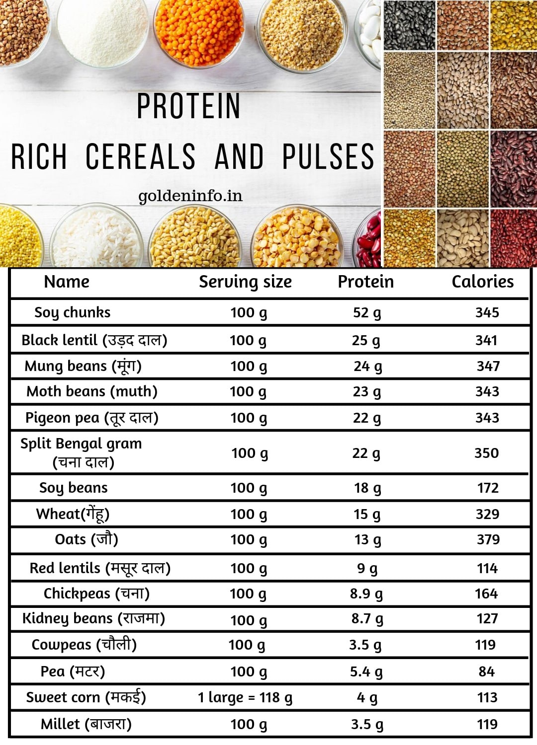 Protein rich cereals and pulses in India : Hindi