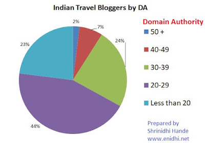 Indian bloggers with high Domain Authority