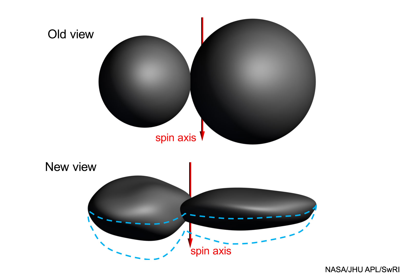 day brings us more results from the new horizons 2015 flyby of ultima  thule (2014 mu69)  our view has evolved from a pair of spheres that have  joined