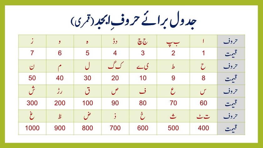 ilm ul adad urdu