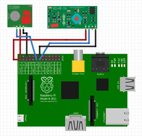 xmen blogger raspberry pi wiringpi with rf 433mhz transmitter rh blogxmen blogspot com Raspberry Pi GPIO Raspberry Pi LED Lights