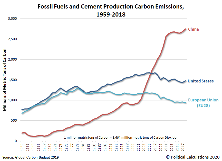 Fossil Fuels and Cement Production Carbon Emissions for China, United States, and European Union (EU28), 1959-2018