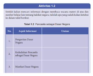 Aktivitas 1.2 Tabel 1.2 Pancasila Sebagai Dasar Negara PKN Kelas 8 Halaman 7