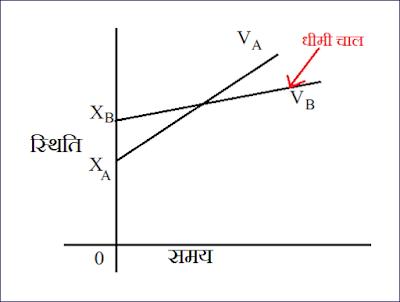 वस्तु की स्थिति , समय के मध्य ग्राफ - 2