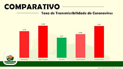 Comparativo da Taxa de Transmissibilidade