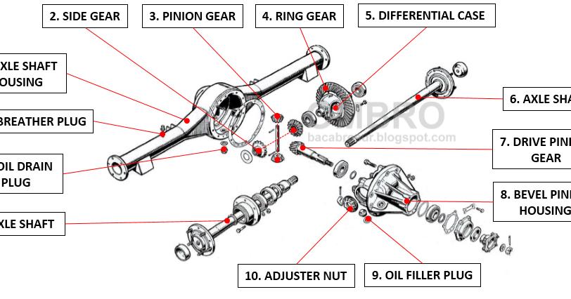 15 Komponen Gardan Dan Fungsinya Pada Kendaraan Ombro