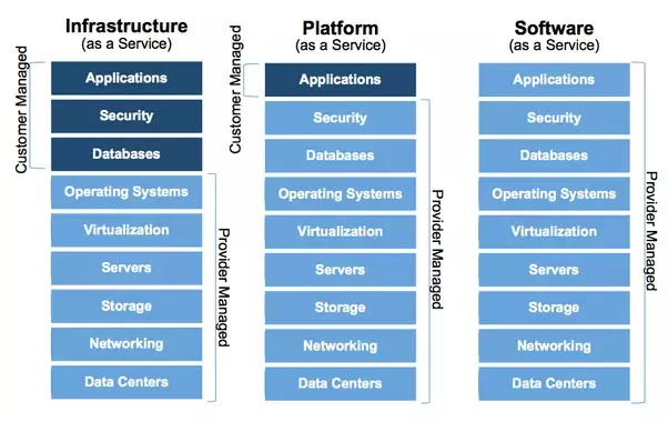 Cloud computing can be scaled down to three models of cloud computing. Infrastructure-like-a-Service (IaaS) refers to basic computer building blocks that can be rented: portable or virtual servers, storage and communications.