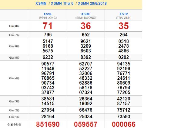 Tổng hợp kết quả soi cầu XSMN tuần liền trước  - Win2888vn