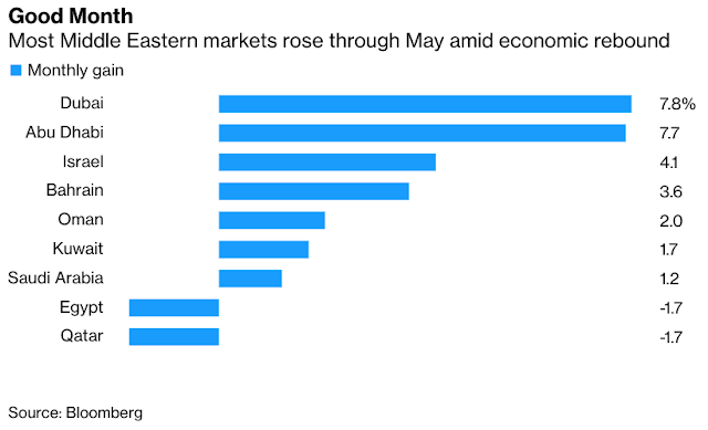 Most Mideast Stock Markets Set for Gains in May: Inside EM - Bloomberg