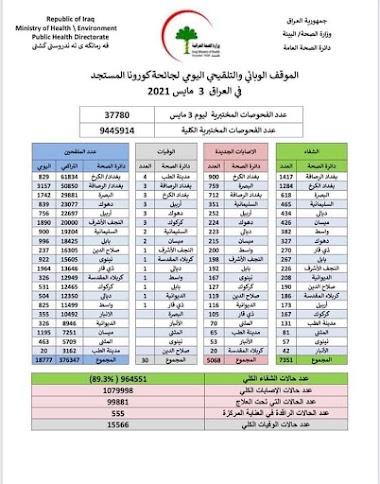 الموقف الوبائي والتلقيحي اليومي لجائحة كورونا في العراق ليوم الاثنين الموافق 3 ايار 2021