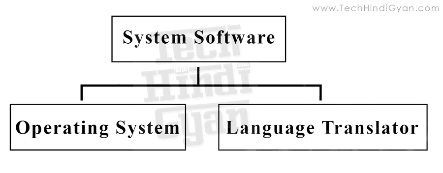 सॉफ्टवेर और उसके प्रकार | What is Software | Types of Software | सॉफ्टवेर की पूरी जानकारी, Types of System Software