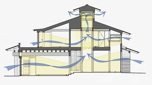 sirkulasi udara rumah sehat