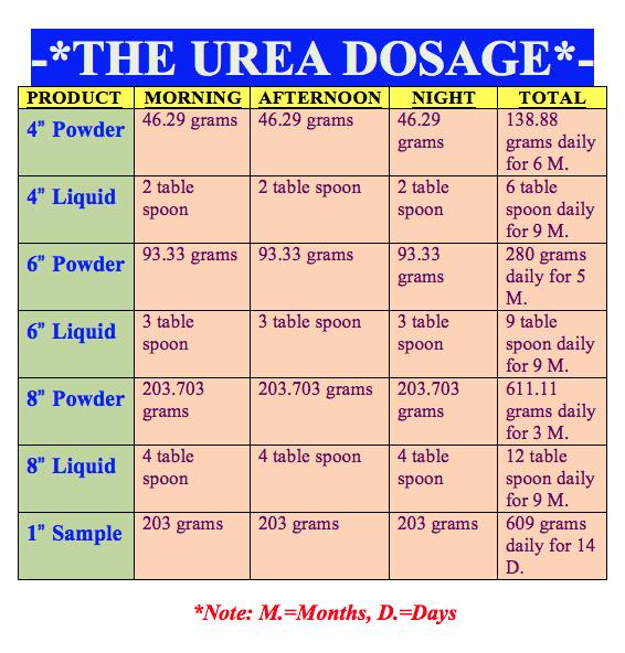 ayurvedic urea dose guide