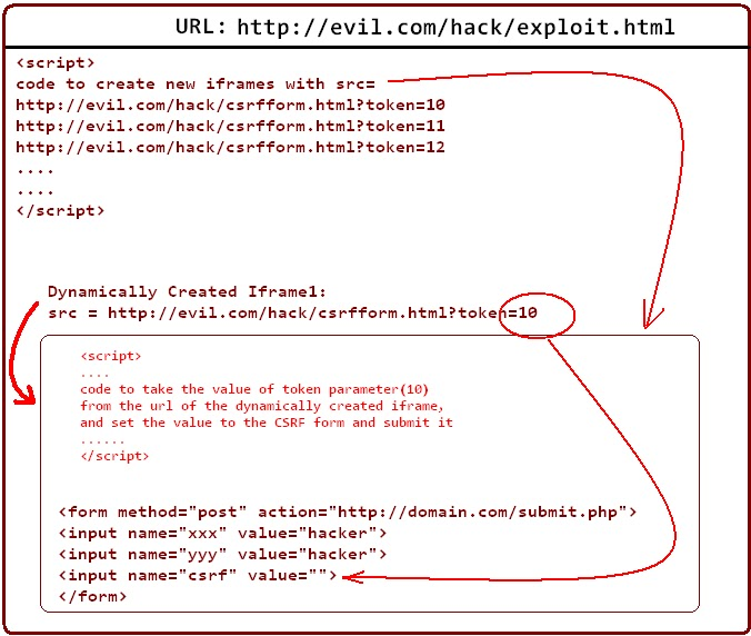 Attacking Defected CSRF Protection:Brute Force_HackDig