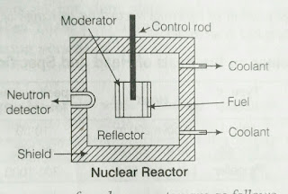 block diagram of nuclear reactor component