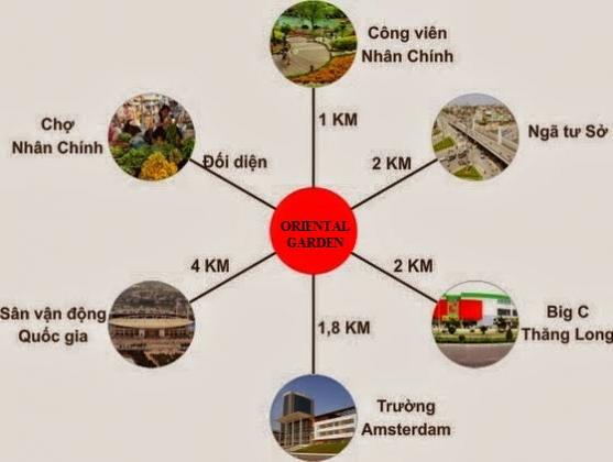 liên kết vùng chung cư oriental garden