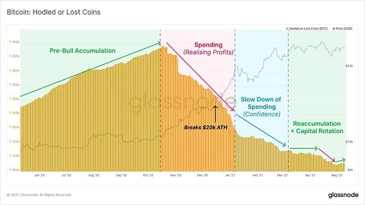 График удерживаемых/потерянных монет