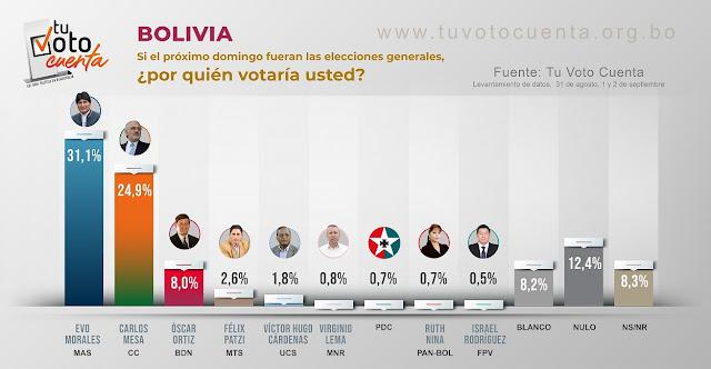 Política en Bolivia