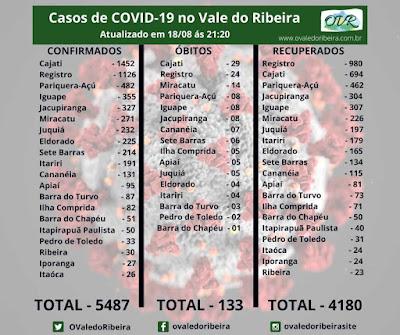 Vale do Ribeira  soma 5487 casos positivos, 4180 recuperados e 133 mortes do Coronavírus - Covid-19