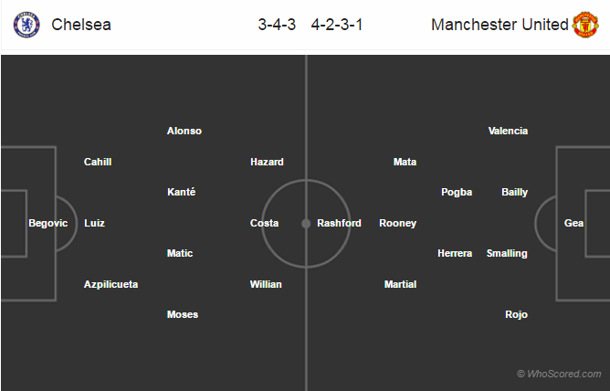 Lineups, Team News, Stats – Chelsea vs Manchester United