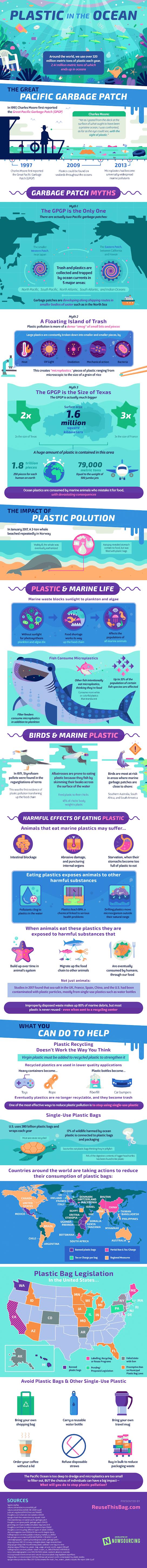 Plastic In The Ocean #infographic