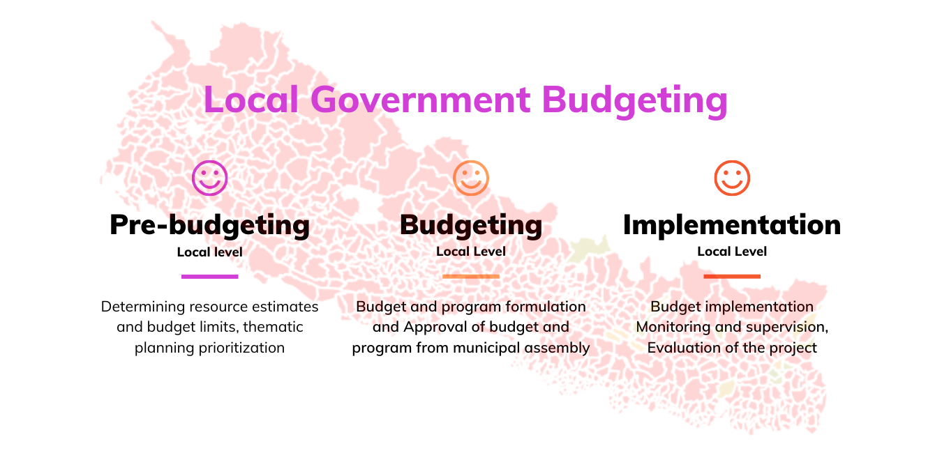 Local Government Budgeting Directives