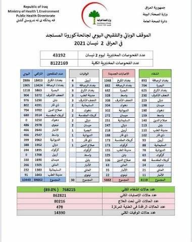 الموقف الوبائي والتلقيحي اليومي لجائحة كورونا في العراق ليوم الجمعة الموافق ٢ نيسان ٢٠٢١