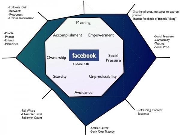 Gamification của Facebook - áp dụng Mô hình Octalysis Framework của Yukai Chou