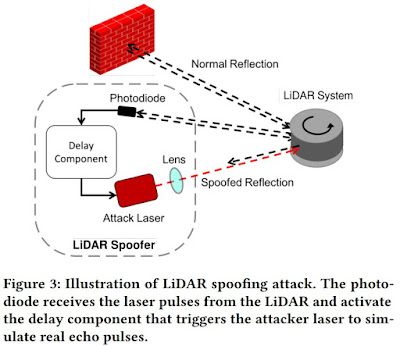 LiDAR News: Quanergy, Ouster, AI Spoofing - F4News
