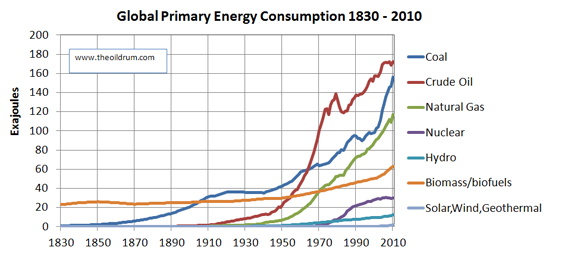 The future of oil supply