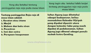 tabel tentang peninggalan raja-raja pada masa Islam www.simplenews.me