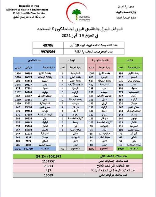 الموقف الوبائي والتلقيحي اليومي لجائحة كورونا في العراق ليوم الاربعاء الموافق 19 ايار 2021