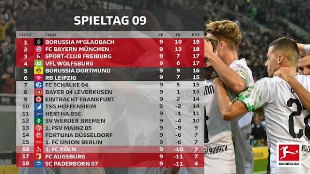 Prediksi Bayer Leverkusen vs Borussia M'gladbach — 2 November 2019