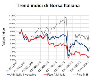 Trend indici di Borsa Italiana al 13 novembre 2020
